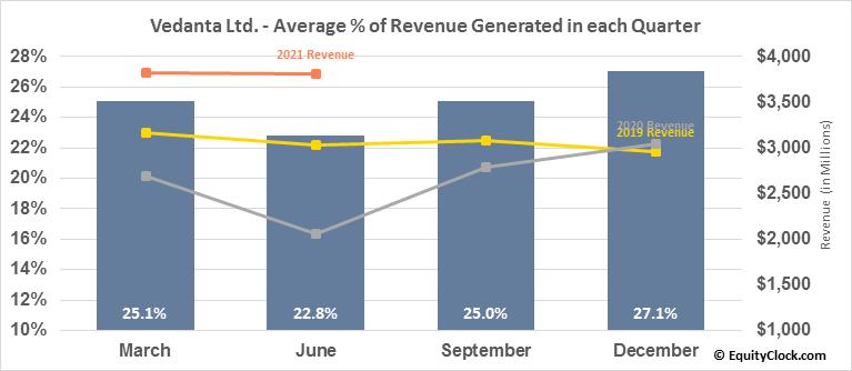 Vedanta Ltd. (NYSE:VEDL) Revenue Seasonality