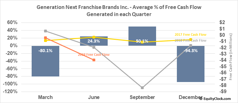 Generation Next Franchise Brands Inc. (OTCMKT:VEND) Free Cash Flow Seasonality