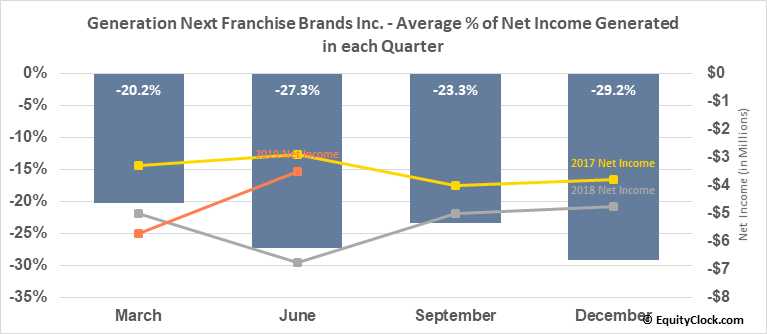 Generation Next Franchise Brands Inc. (OTCMKT:VEND) Net Income Seasonality