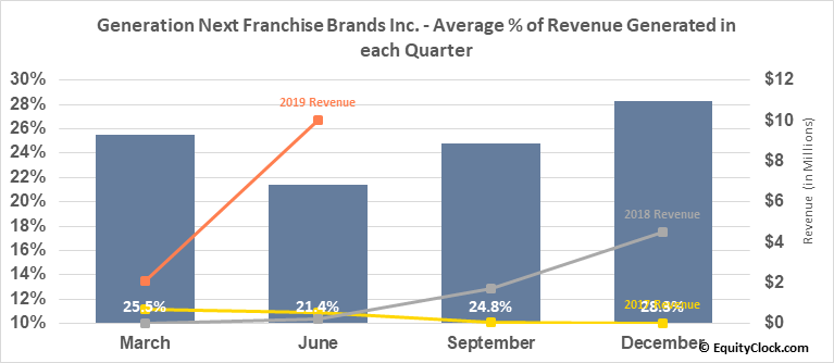 Generation Next Franchise Brands Inc. (OTCMKT:VEND) Revenue Seasonality
