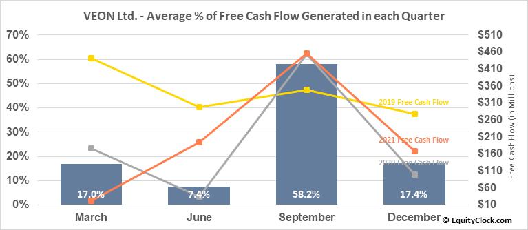 VEON Ltd. (NASD:VEON) Free Cash Flow Seasonality