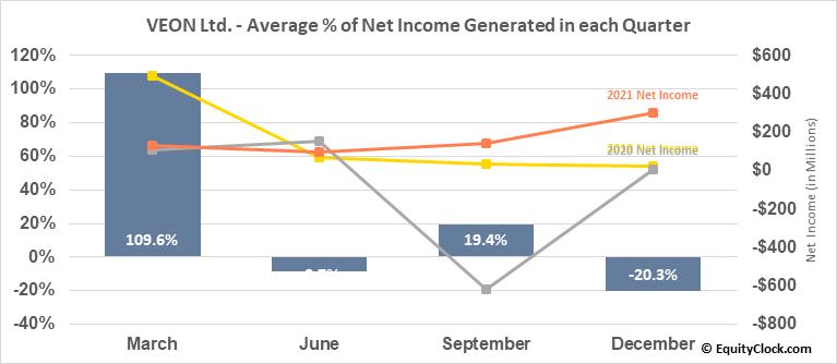 VEON Ltd. (NASD:VEON) Net Income Seasonality