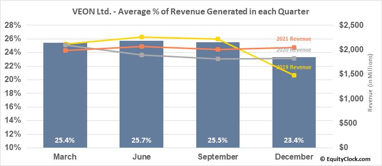 VEON Ltd. (NASD:VEON) Revenue Seasonality