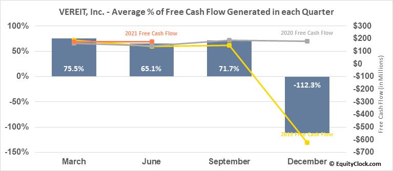 VEREIT, Inc. (NYSE:VER) Free Cash Flow Seasonality