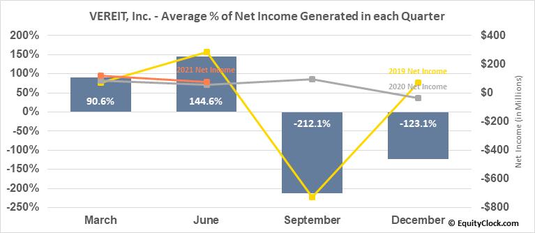 VEREIT, Inc. (NYSE:VER) Net Income Seasonality