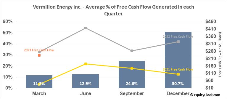 Vermilion Energy Inc. (TSE:VET.TO) Free Cash Flow Seasonality