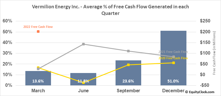 Vermilion Energy Inc. (NYSE:VET) Free Cash Flow Seasonality
