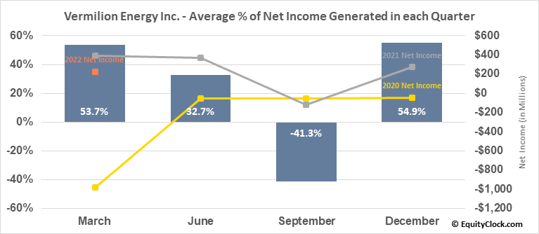 Vermilion Energy Inc. (NYSE:VET) Net Income Seasonality
