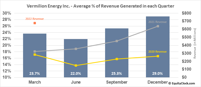 Vermilion Energy Inc. (NYSE:VET) Revenue Seasonality