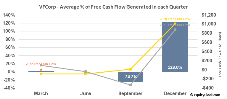 VFCorp (NYSE:VFC) Free Cash Flow Seasonality