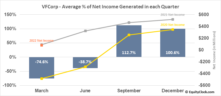 VFCorp (NYSE:VFC) Net Income Seasonality