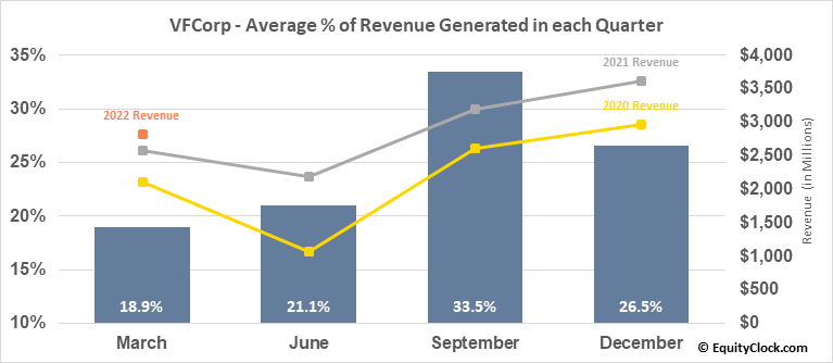 VFCorp (NYSE:VFC) Revenue Seasonality