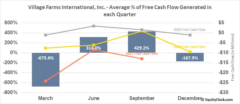 Village Farms International, Inc. (TSE:VFF.TO) Free Cash Flow Seasonality