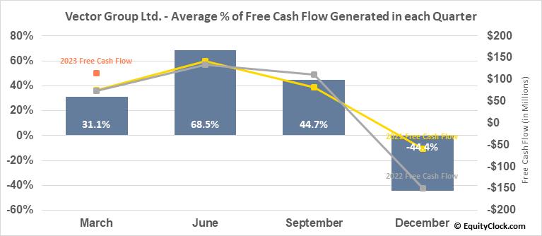 Vector Group Ltd. (NYSE:VGR) Free Cash Flow Seasonality