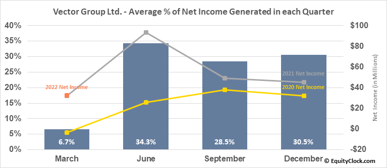 Vector Group Ltd. (NYSE:VGR) Net Income Seasonality