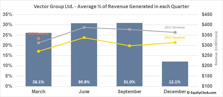 Vector Group Ltd. (NYSE:VGR) Revenue Seasonality