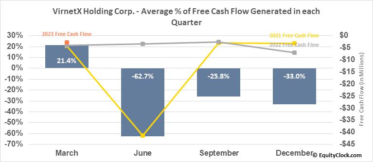 VirnetX Holding Corp. (AMEX:VHC) Free Cash Flow Seasonality