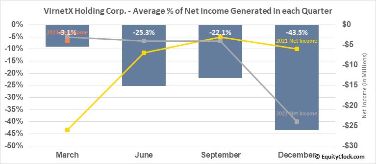 VirnetX Holding Corp. (AMEX:VHC) Net Income Seasonality