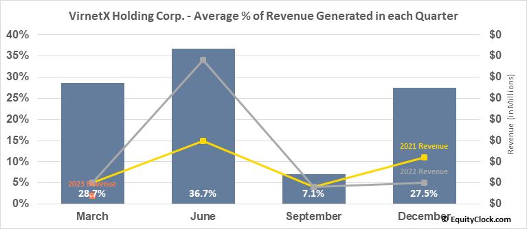 VirnetX Holding Corp. (AMEX:VHC) Revenue Seasonality