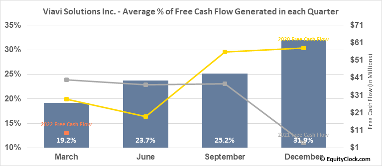 Viavi Solutions Inc. (NASD:VIAV) Free Cash Flow Seasonality