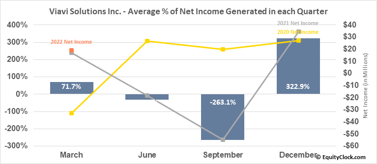 Viavi Solutions Inc. (NASD:VIAV) Net Income Seasonality