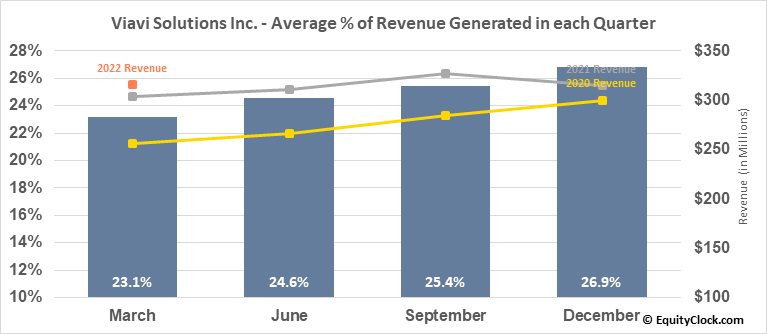 Viavi Solutions Inc. (NASD:VIAV) Revenue Seasonality