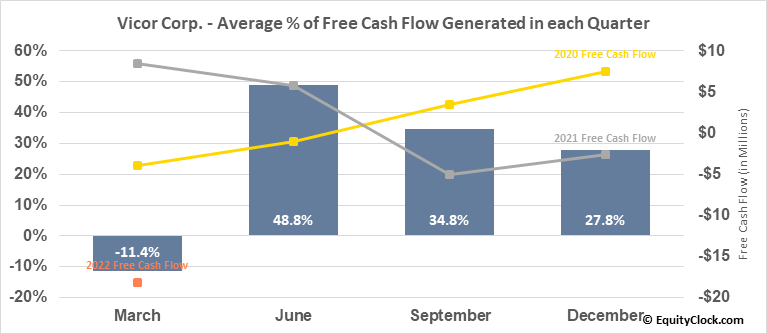 Vicor Corp. (NASD:VICR) Free Cash Flow Seasonality