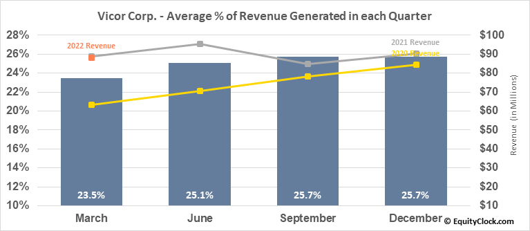 Vicor Corp. (NASD:VICR) Revenue Seasonality