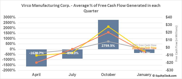 Virco Manufacturing Corp. (NASD:VIRC) Free Cash Flow Seasonality