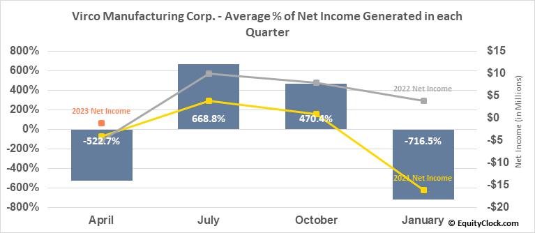 Virco Manufacturing Corp. (NASD:VIRC) Net Income Seasonality