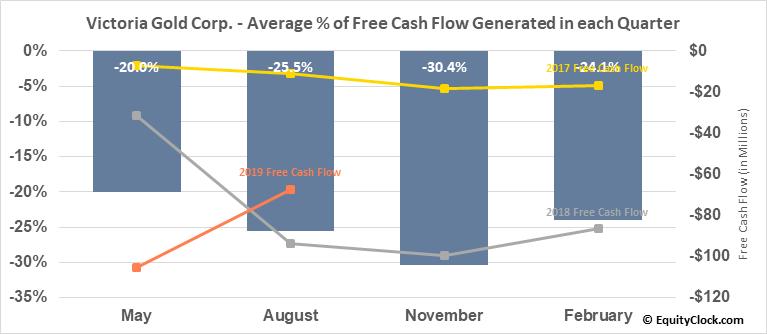 Victoria Gold Corp. (TSXV:VIT.V) Free Cash Flow Seasonality
