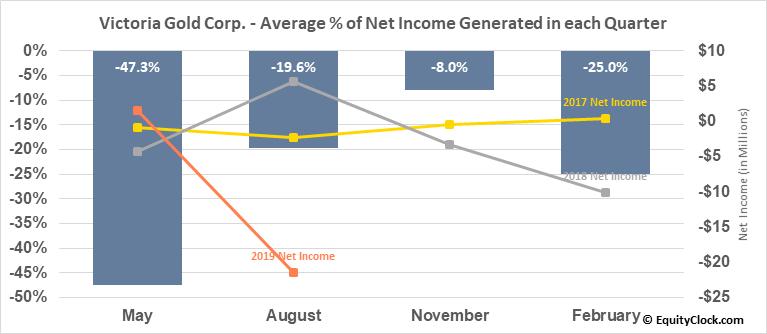 Victoria Gold Corp. (TSXV:VIT.V) Net Income Seasonality