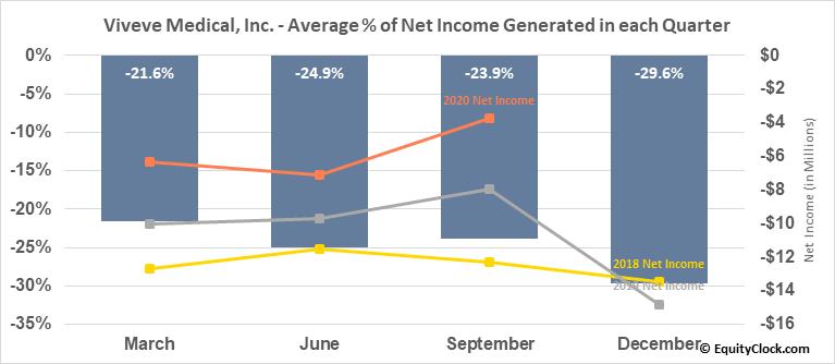 Viveve Medical, Inc. (NASD:VIVE) Net Income Seasonality