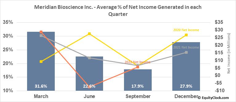 Meridian Bioscience Inc. (NASD:VIVO) Net Income Seasonality