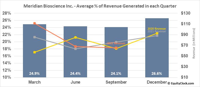 Meridian Bioscience Inc. (NASD:VIVO) Revenue Seasonality