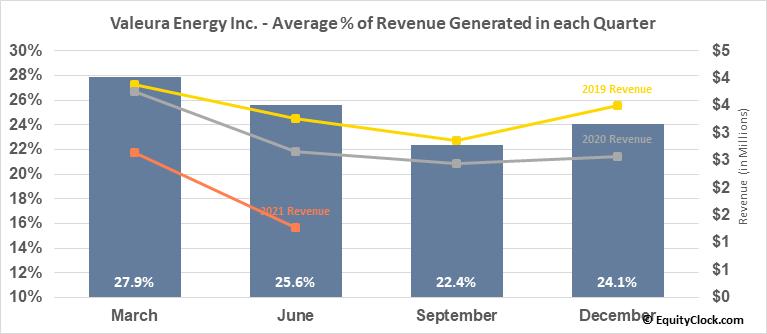 Valeura Energy Inc. (TSE:VLE.TO) Revenue Seasonality