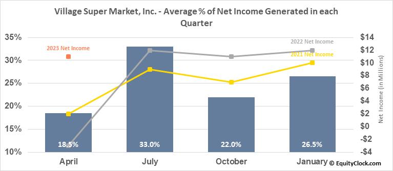 Village Super Market, Inc. (NASD:VLGEA) Net Income Seasonality