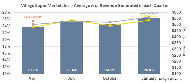 Village Super Market, Inc. (NASD:VLGEA) Revenue Seasonality