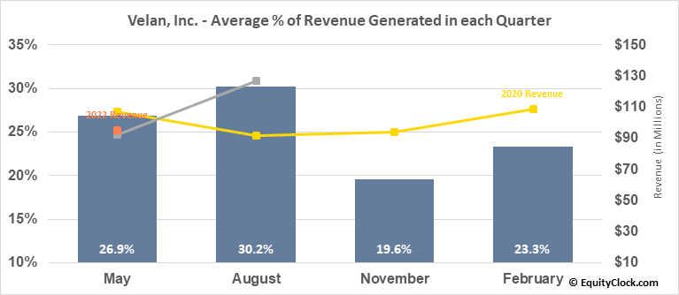 Velan, Inc. (TSE:VLN.TO) Revenue Seasonality
