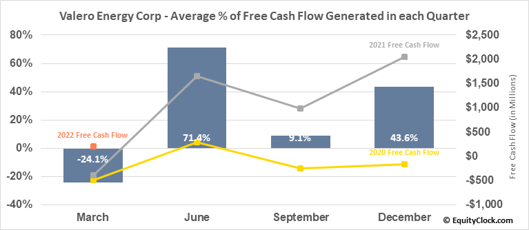 Valero Energy Corp (NYSE:VLO) Free Cash Flow Seasonality