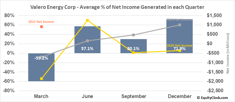 Valero Energy Corp (NYSE:VLO) Net Income Seasonality