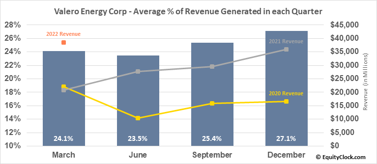 Valero Energy Corp (NYSE:VLO) Revenue Seasonality