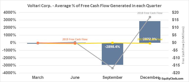 Voltari Corp. (OTCMKT:VLTC) Free Cash Flow Seasonality