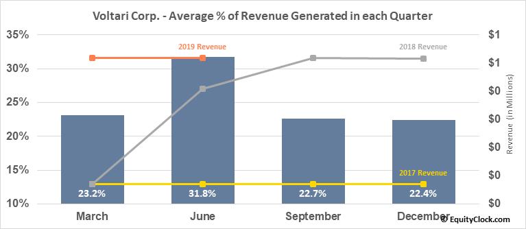 Voltari Corp. (OTCMKT:VLTC) Revenue Seasonality