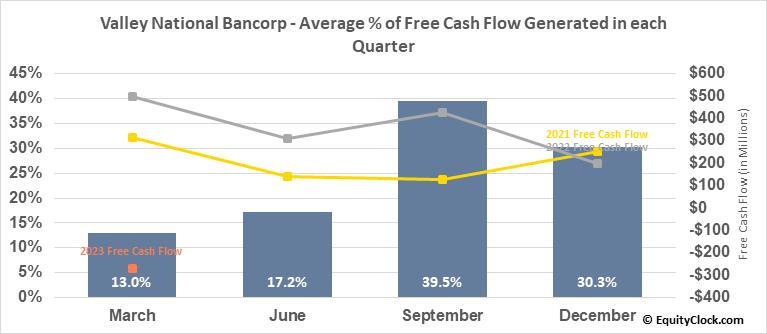 Valley National Bancorp (NASD:VLY) Free Cash Flow Seasonality