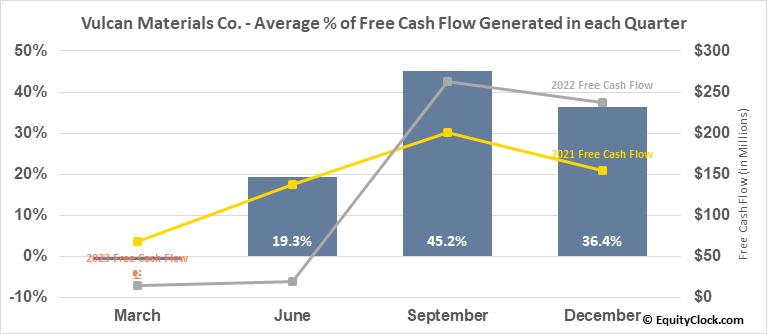 Vulcan Materials Co. (NYSE:VMC) Free Cash Flow Seasonality