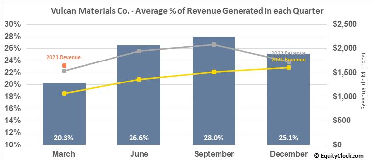 Vulcan Materials Co. (NYSE:VMC) Revenue Seasonality