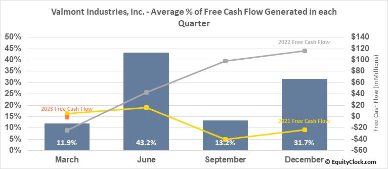 Valmont Industries, Inc. (NYSE:VMI) Free Cash Flow Seasonality