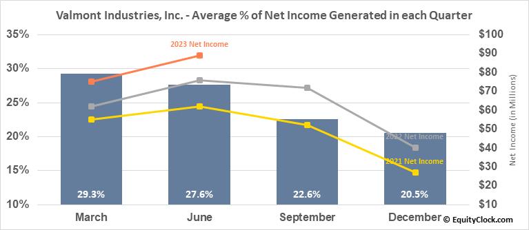 Valmont Industries, Inc. (NYSE:VMI) Net Income Seasonality