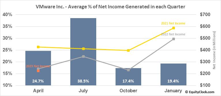 VMware Inc. (NYSE:VMW) Net Income Seasonality